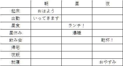 LINEスタンプのセリフ(文字)の作り方(アイデア出し編)